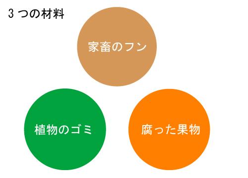 3つのコンポスト有機肥料の材料