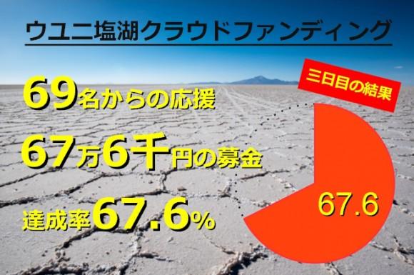 ウユニ塩湖クラウドファンディング3日目の結果