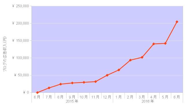 ブログの収入推移