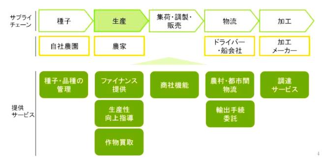 Alphajiri Limitedのビジネスモデル