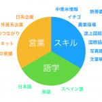 海外で働きたい人は三つの要素(スキル・語学・営業)を考えよう