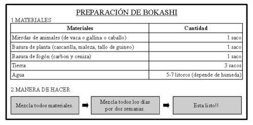 preparación de bokashi_1251